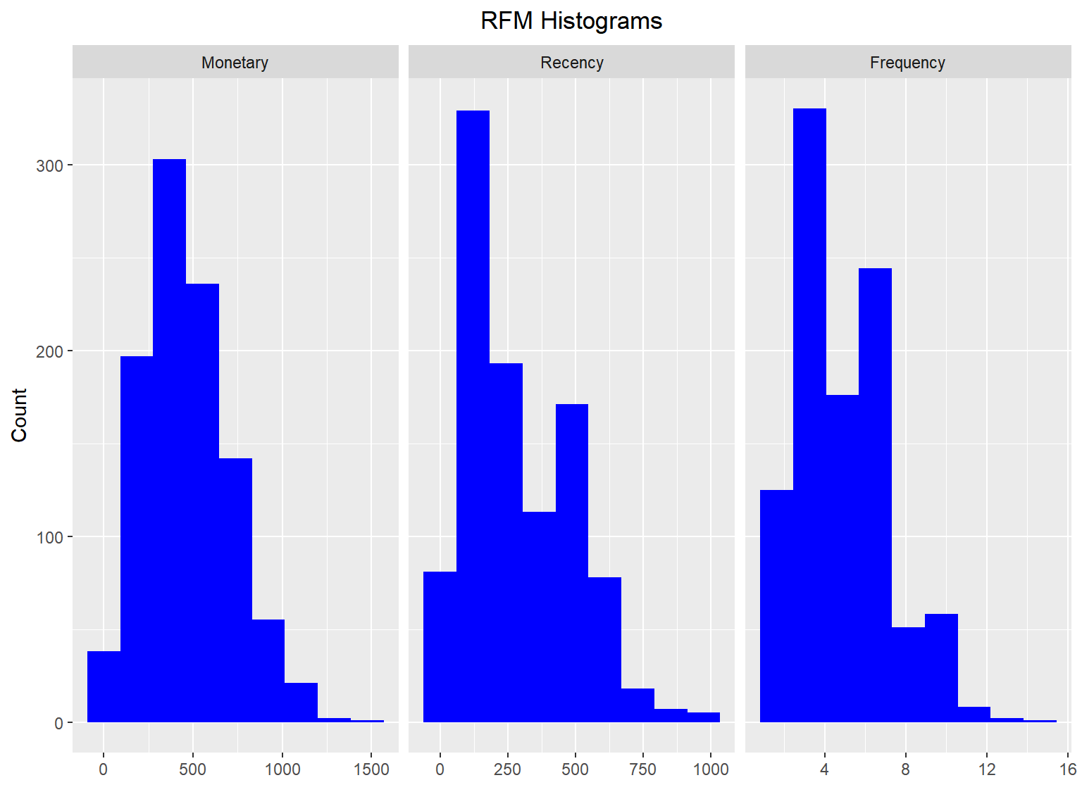 rfm • Recency, Frequency and Monetary Value Analysis